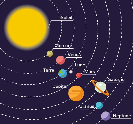 définition système solaire