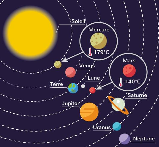 planètes proches Soleil température élevée planètes éloignées Soleil température basse