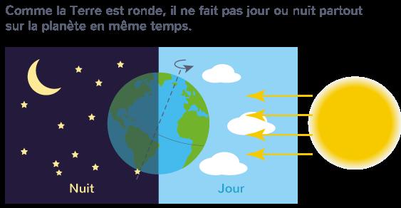 rotation Terre alternance jour nuit