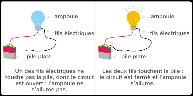 circuit électrique générateur fils électriques ampoule interrupteur