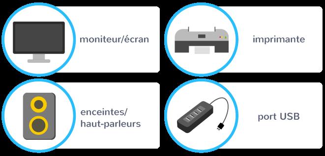 périphériques sortie moniteur écran imprimante haut-parleurs port USB