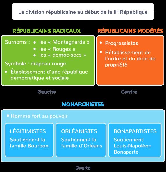 proclamation république gouvernement provisoire