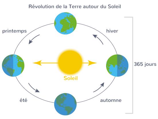 révolution Terre autour Soleil 4 quatre saisons