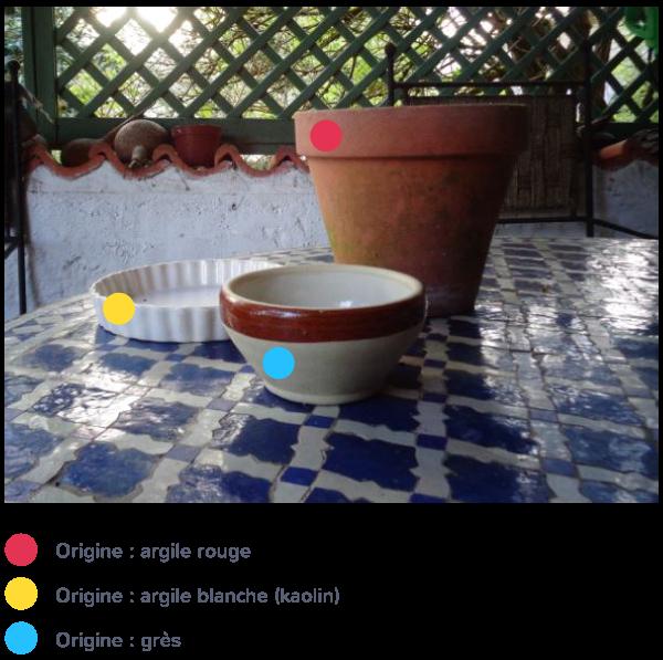 produits érosion sédimentation utilisés divers objets