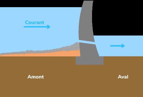 bloquage transport particules issues altération accélération érosion berges deltas