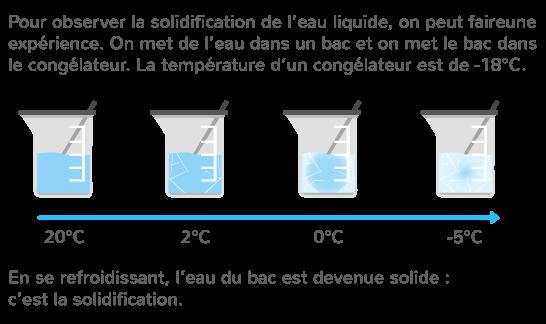 solidification eau