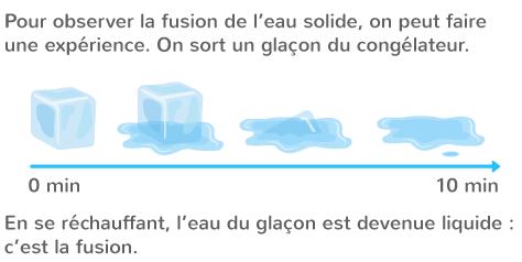 fusion eau température au-dessus 0° C