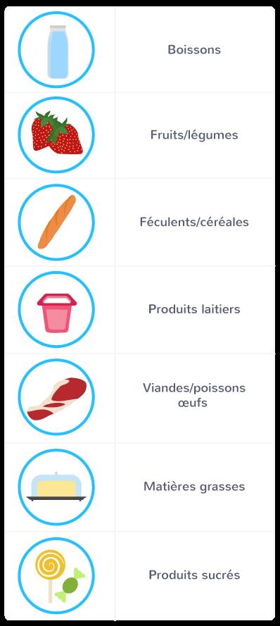 classement aliments sept familles