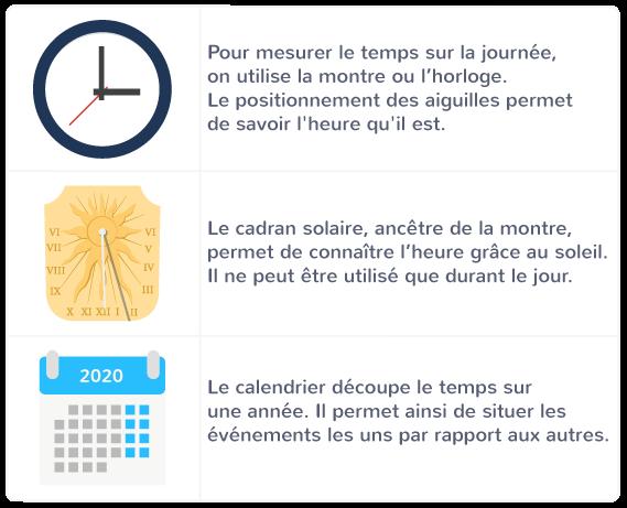 questionner le monde instrument de mesure horloge cadran solaire sablier calendrier
