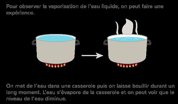 vaporisation température au-dessus 100°C vapeur eau
