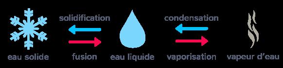 changement état eau