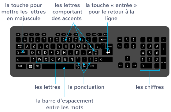 taper un texte clavier touches