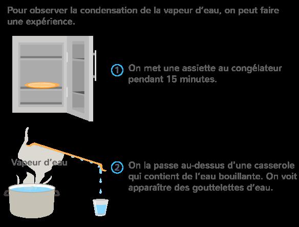 condensation eau vapeur devient liquide