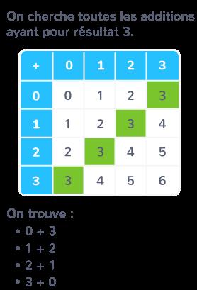 table d'addition trouver additions même résultat