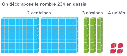 représenter nombre dessin centaines dizaines unités