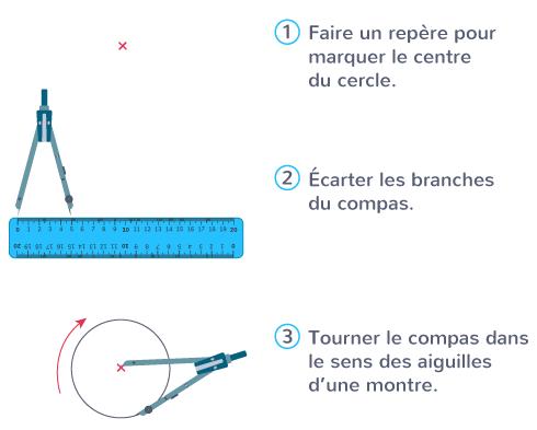 compas instrument deux branches tracer cercles