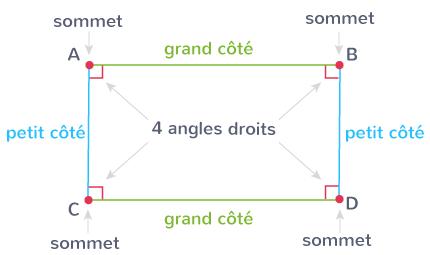rectangle deux grands côtés deux petits côtés quatre sommets quatre angles droits