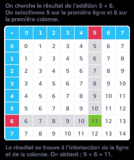 fonctionnement table d'addition
