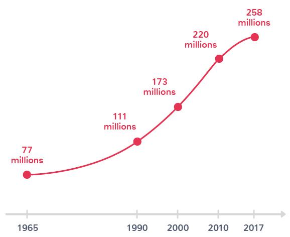 Nombre total de migrants dans le monde