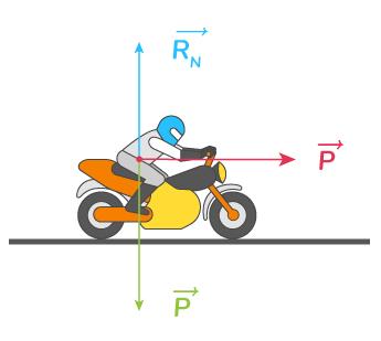 variation vecteur vitesse