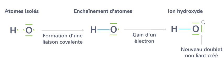 ion hydroxyde polyatomique formé atome oxygène atome hydrogène