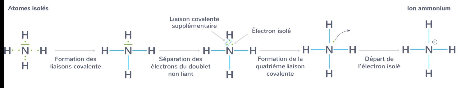 schéma Lewis ion