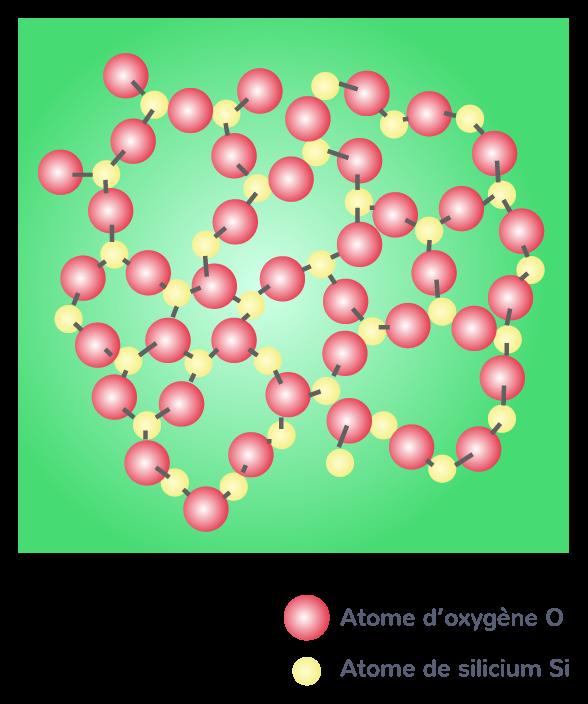 arrangement molécules silice