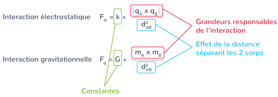 analogies entre interaction électrostatique gravitationnelle