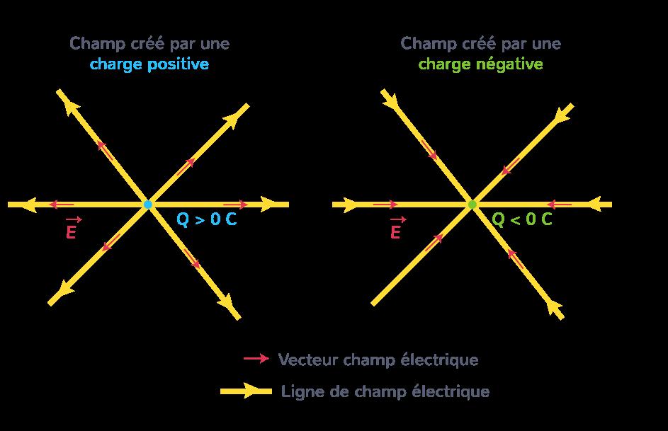 champ électrostatique créé particule chargée