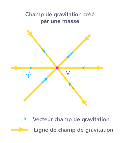 champ gravitation créé par masse
