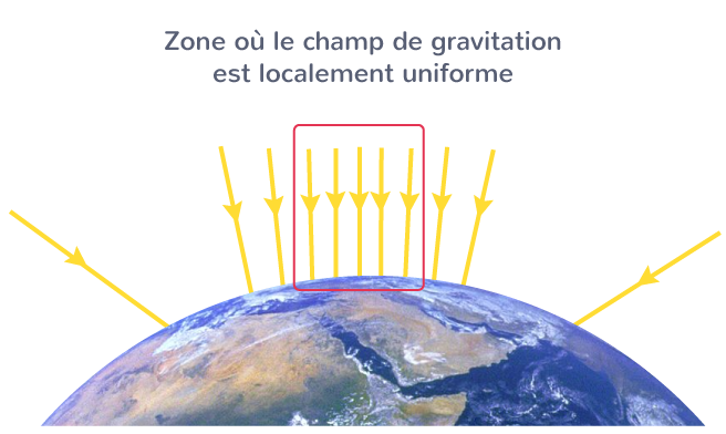 champ gravitation localement uniforme