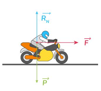 théorème énergie cinétique