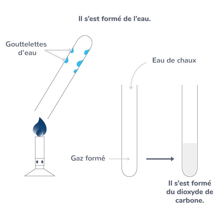 équation réaction combustion méthane