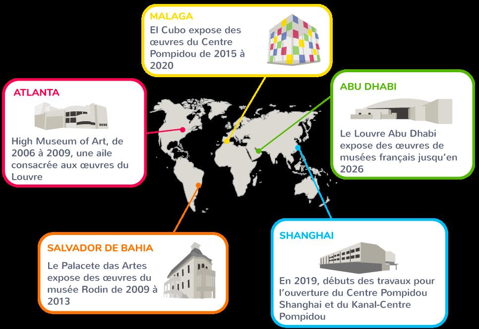 francophonie musées puissance étranger