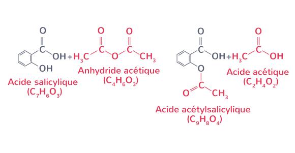 définition synthèse chimique