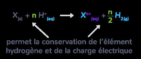 réaction solution acide métal