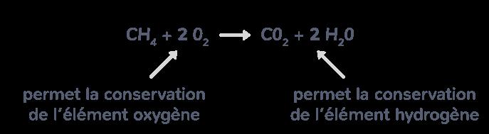 équation combustion méthane