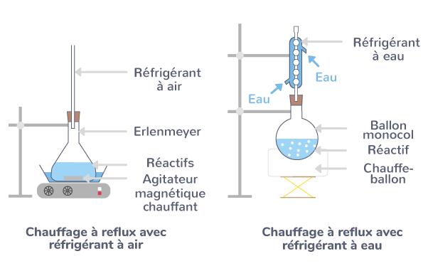 définition chauffage à reflux
