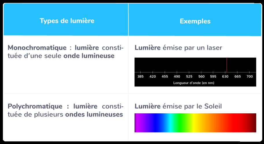 plusieurs types lumière
