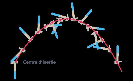 modèle point matériel