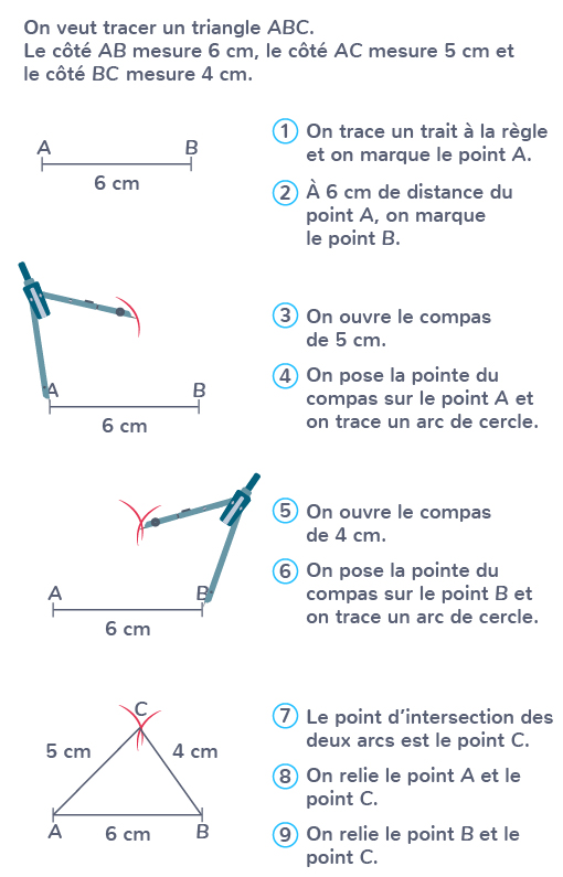 tracer triangle compas règle