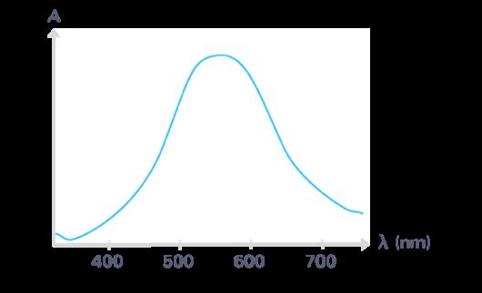 définition spectre absorption