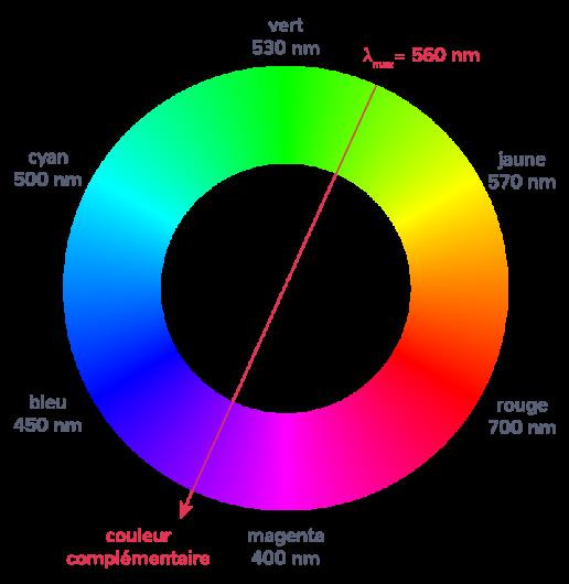 cercle chromatique couleur complémentaire vert magenta