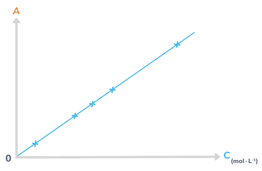 construire courbe étalonnage