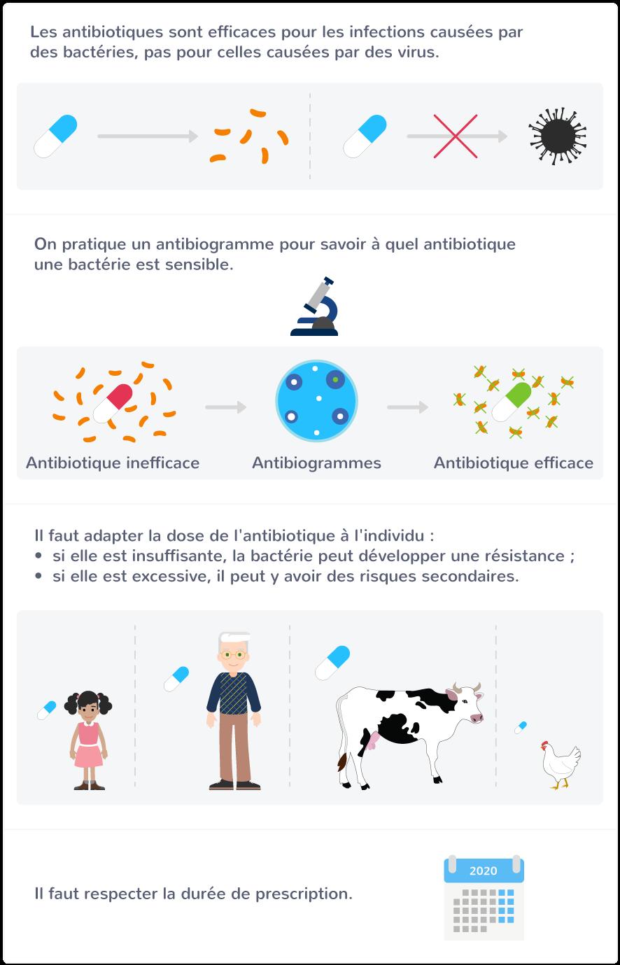 diffusion bactéries résistantes