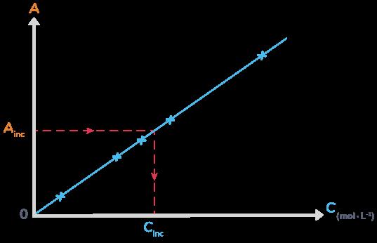mesurer absorbance solution concentration