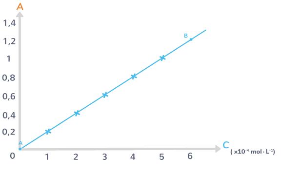 longueur onde absorption maximale permanganate potassium