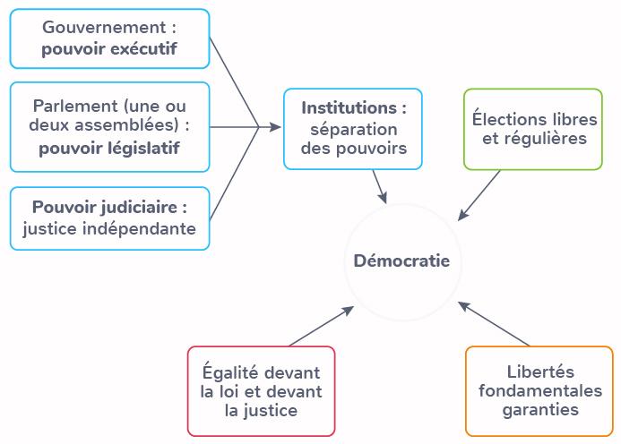 principes valeurs nécessaires démocratie