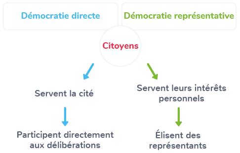 différences démocratie directe démocratie représentative