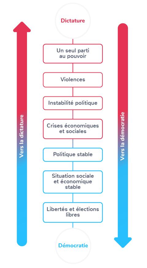 chronologie avancées reculs démocraties